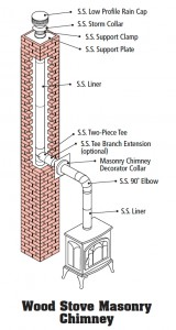 Wood_Stove_Masonry_Chimney